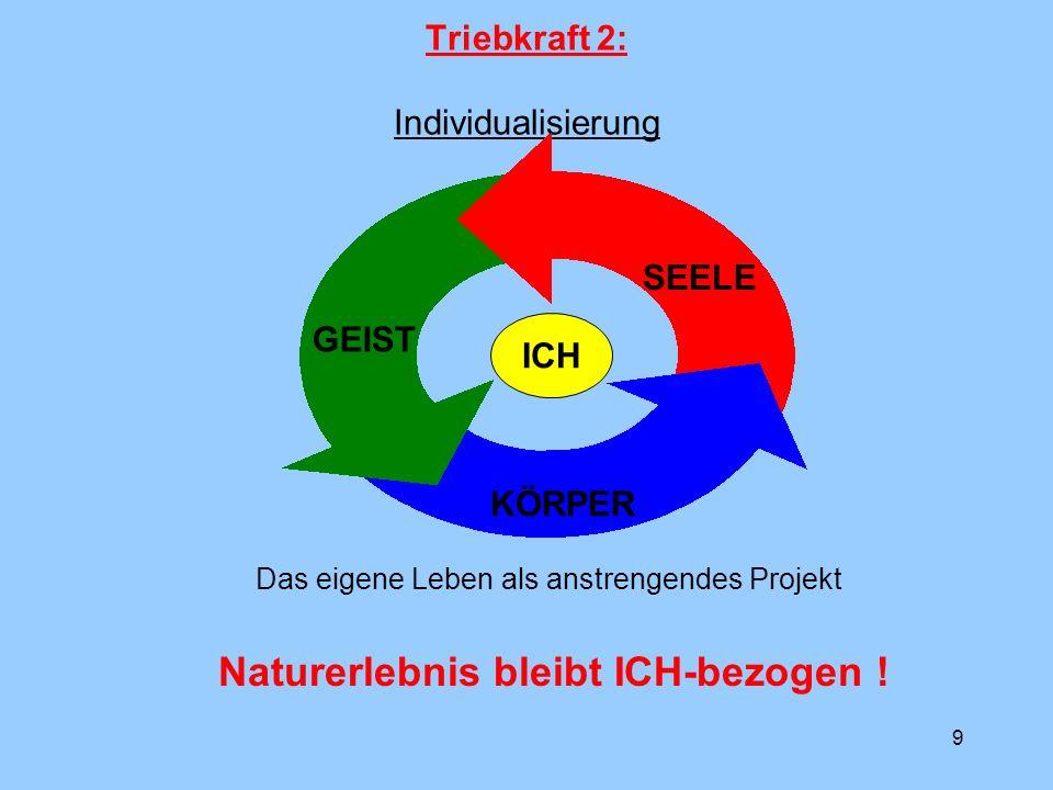 9 Triebkraft 2: Individualisierung ICH SEELE GEIST KÖRPER Das eigene Leben als anstrengendes Projekt Naturerlebnis bleibt ICH-bezogen !