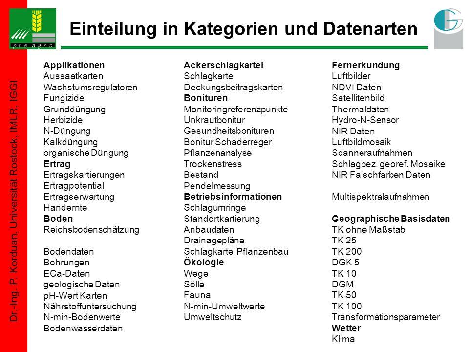 Dr.-Ing. P. Korduan, Universität Rostock, IMLR, IGGI Einteilung in Kategorien und Datenarten Applikationen Aussaatkarten Wachstumsregulatoren Fungizid