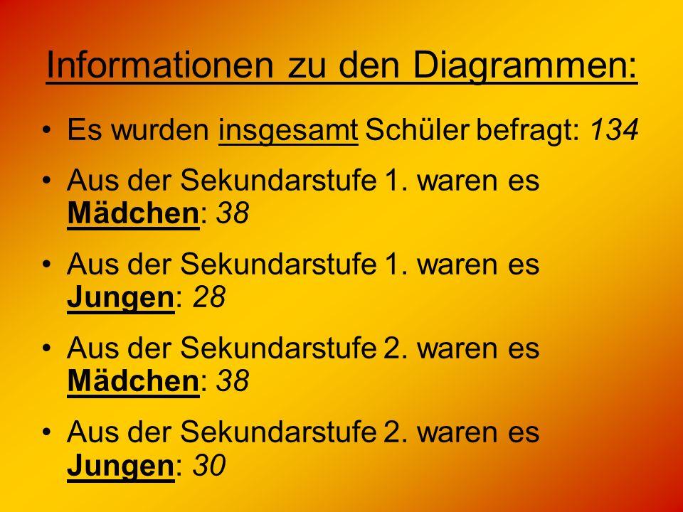 Informationen zu den Diagrammen: Es wurden insgesamt Schüler befragt: 134 Aus der Sekundarstufe 1. waren es Mädchen: 38 Aus der Sekundarstufe 1. waren