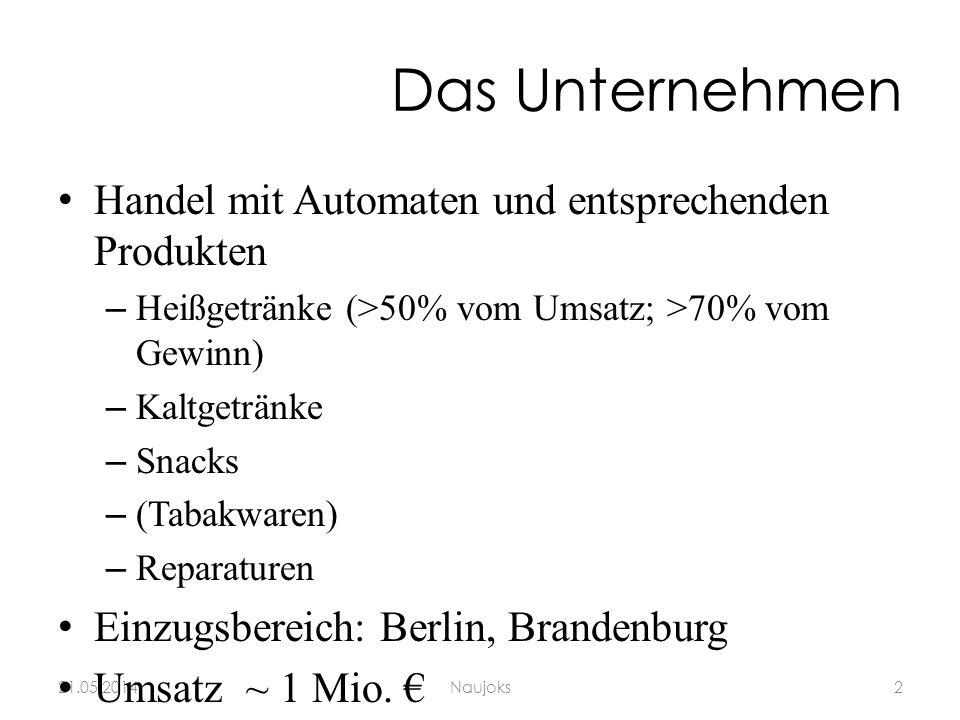 Das Unternehmen 21.05.20142Naujoks Handel mit Automaten und entsprechenden Produkten –Heißgetränke (>50% vom Umsatz; >70% vom Gewinn) –Kaltgetränke –Snacks –(Tabakwaren) –Reparaturen Einzugsbereich: Berlin, Brandenburg Umsatz ~ 1 Mio.