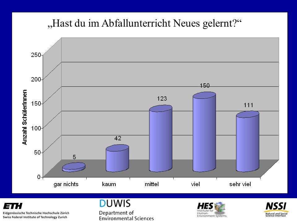 Abfallerziehung Vermittlung von Normen im Bereich Abfall In der Schweiz wird – im Gegensatz zu den meisten Ländern – z.B. im Kanton Zürich, Abfallunte