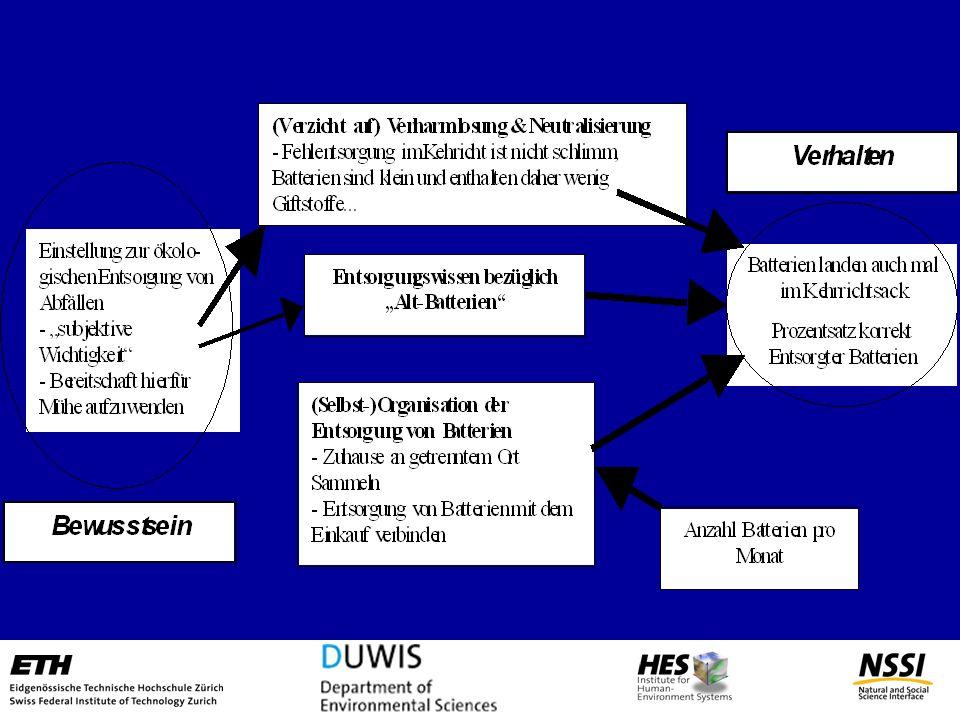 3) Organisation & Logistik Für positives Verhalten sollten Anreize bestehen (Wasser fliesst nicht bergauf!) Gute Organisation und Logistik vermeidet u