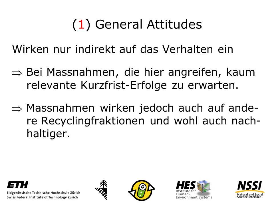 (1) General Attitudes Wirken nur indirekt auf das Verhalten ein Bei Massnahmen, die hier angreifen, kaum relevante Kurzfrist-Erfolge zu erwarten.