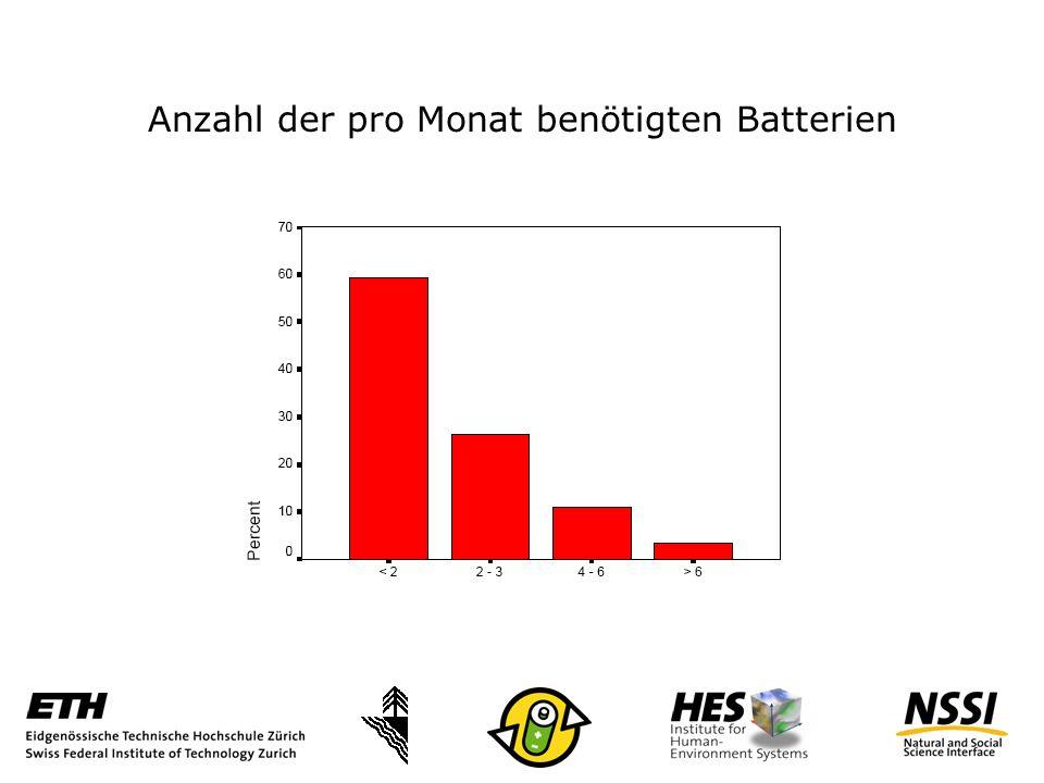 Anzahl der pro Monat benötigten Batterien