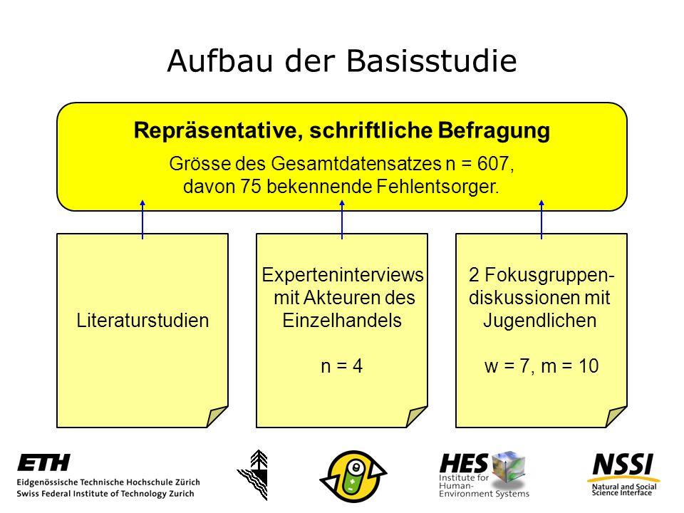 Aufbau der Basisstudie Repräsentative, schriftliche Befragung Grösse des Gesamtdatensatzes n = 607, davon 75 bekennende Fehlentsorger.