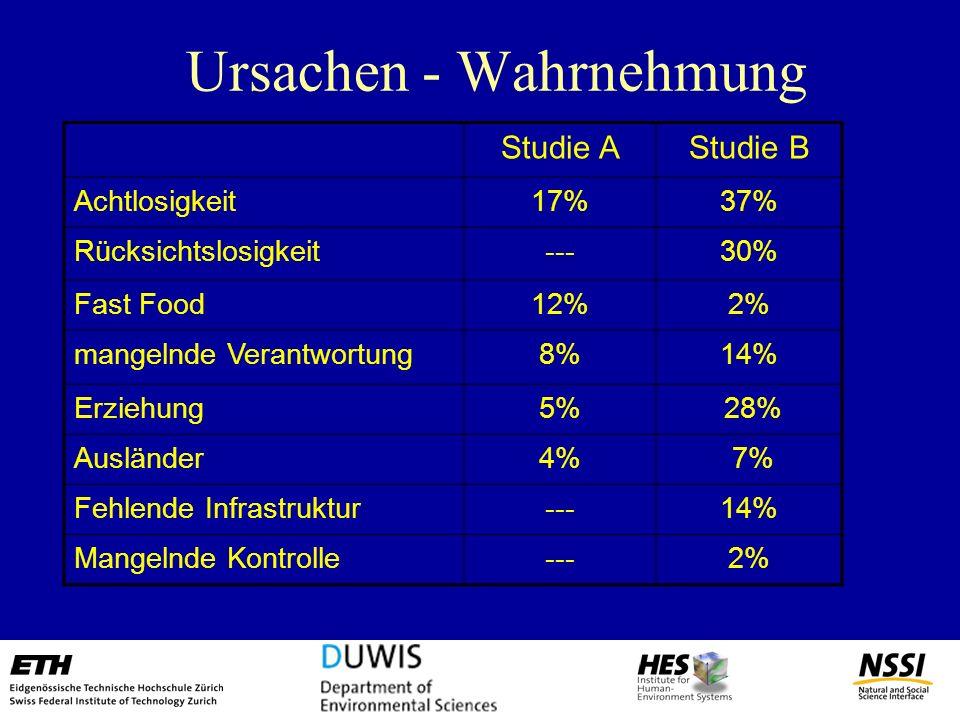 Abfall - Wahrnehmung Die grosse Mehrheit der Schweizer Bevölkerung – z.B. 85% in Winterthur - stört sich an mangelnder innerstädtischer Sauberkeit (z.