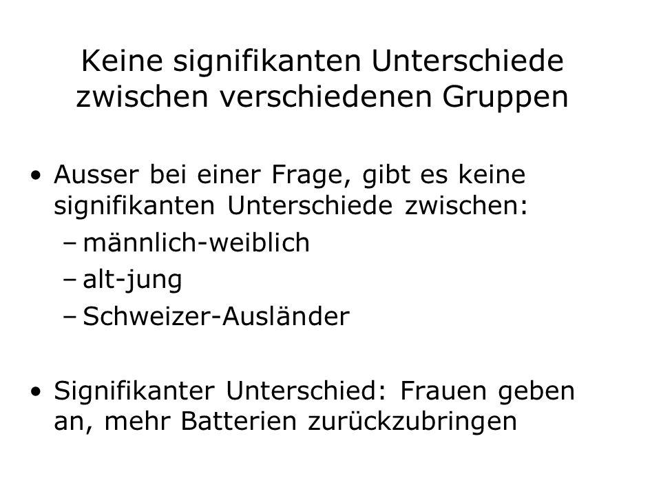 Keine signifikanten Unterschiede zwischen verschiedenen Gruppen Ausser bei einer Frage, gibt es keine signifikanten Unterschiede zwischen: –männlich-weiblich –alt-jung –Schweizer-Ausländer Signifikanter Unterschied: Frauen geben an, mehr Batterien zurückzubringen