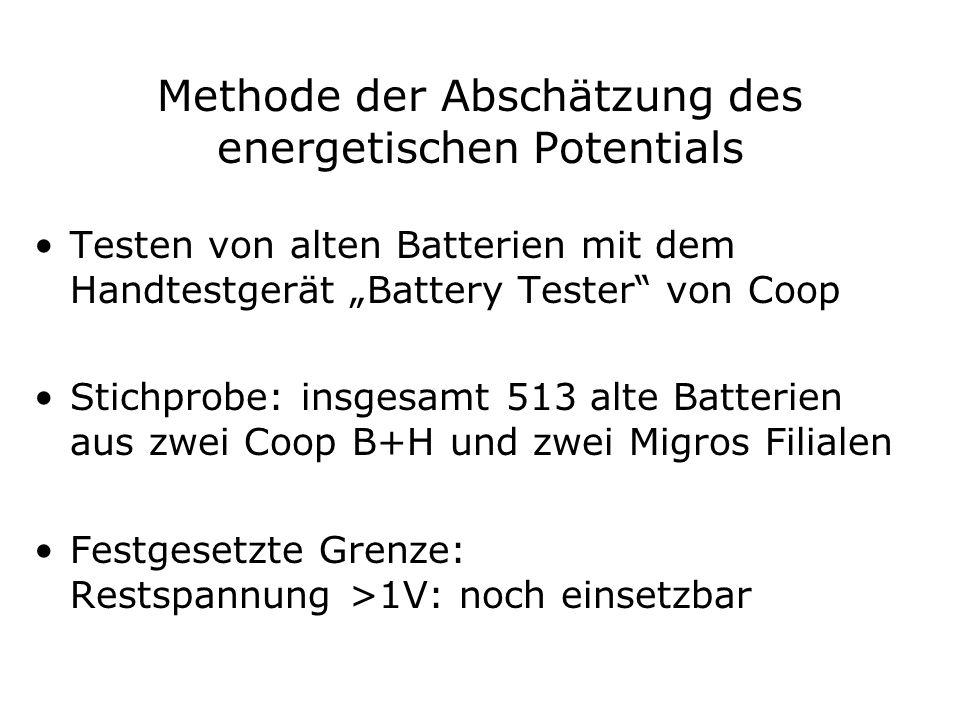 Methode der Abschätzung des energetischen Potentials Testen von alten Batterien mit dem Handtestgerät Battery Tester von Coop Stichprobe: insgesamt 513 alte Batterien aus zwei Coop B+H und zwei Migros Filialen Festgesetzte Grenze: Restspannung >1V: noch einsetzbar
