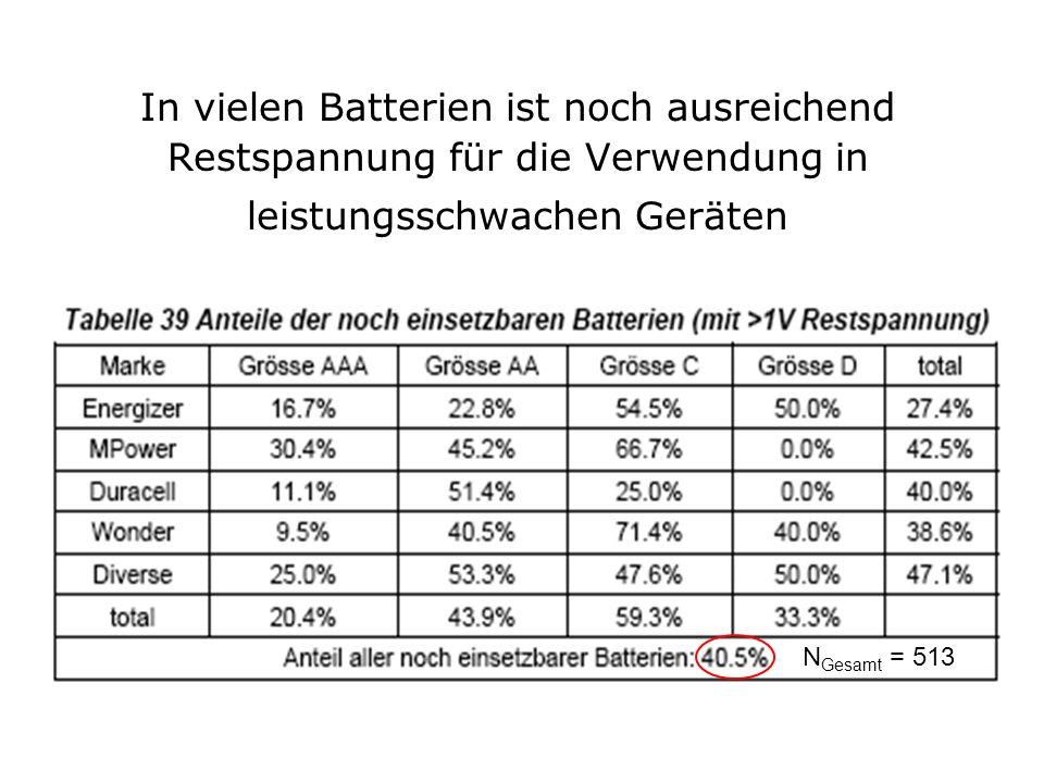 In vielen Batterien ist noch ausreichend Restspannung für die Verwendung in leistungsschwachen Geräten N Gesamt = 513