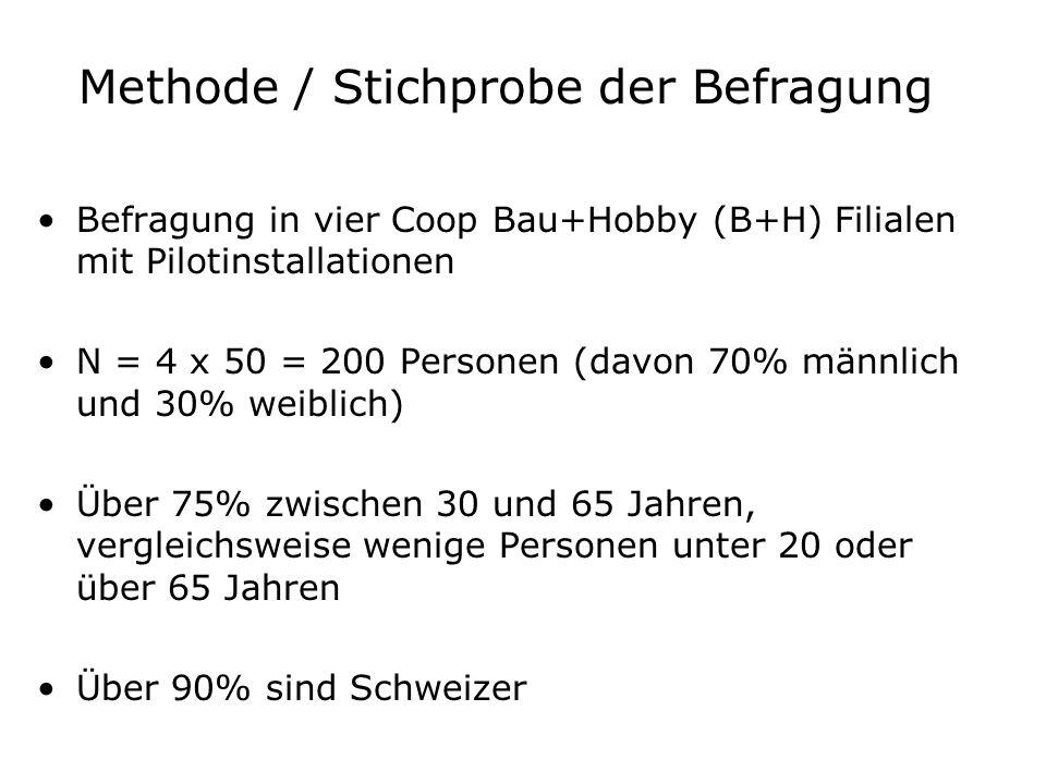 Methode / Stichprobe der Befragung Befragung in vier Coop Bau+Hobby (B+H) Filialen mit Pilotinstallationen N = 4 x 50 = 200 Personen (davon 70% männlich und 30% weiblich) Über 75% zwischen 30 und 65 Jahren, vergleichsweise wenige Personen unter 20 oder über 65 Jahren Über 90% sind Schweizer