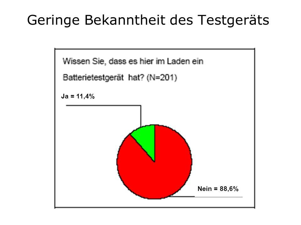 Geringe Bekanntheit des Testgeräts Ja = 11,4% Nein = 88,6%