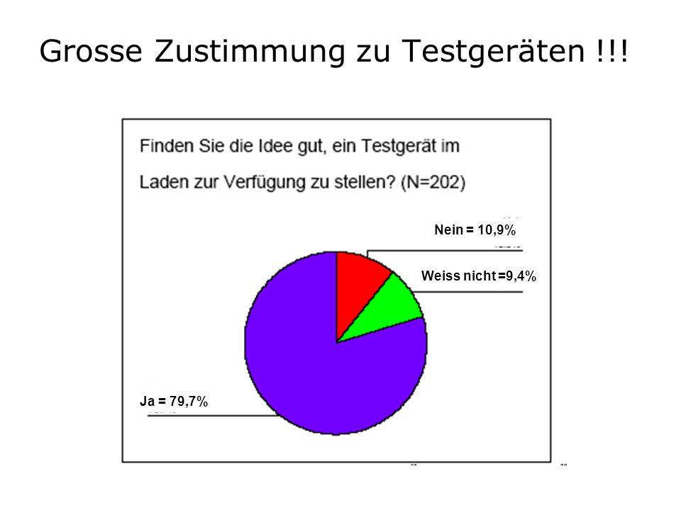 Grosse Zustimmung zu Testgeräten !!! Ja = 79,7% Nein = 10,9% Weiss nicht =9,4%