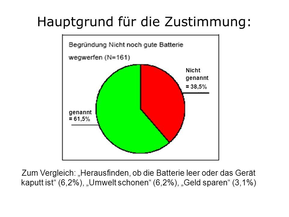 Hauptgrund für die Zustimmung: genannt = 61,5% Nicht genannt = 38,5% Zum Vergleich: Herausfinden, ob die Batterie leer oder das Gerät kaputt ist (6,2%), Umwelt schonen (6,2%), Geld sparen (3,1%)
