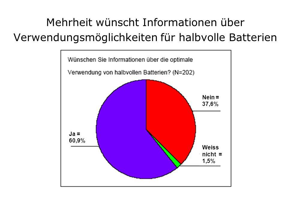 Ja = 60,9% Nein = 37,6% Weiss nicht = 1,5% Mehrheit wünscht Informationen über Verwendungsmöglichkeiten für halbvolle Batterien