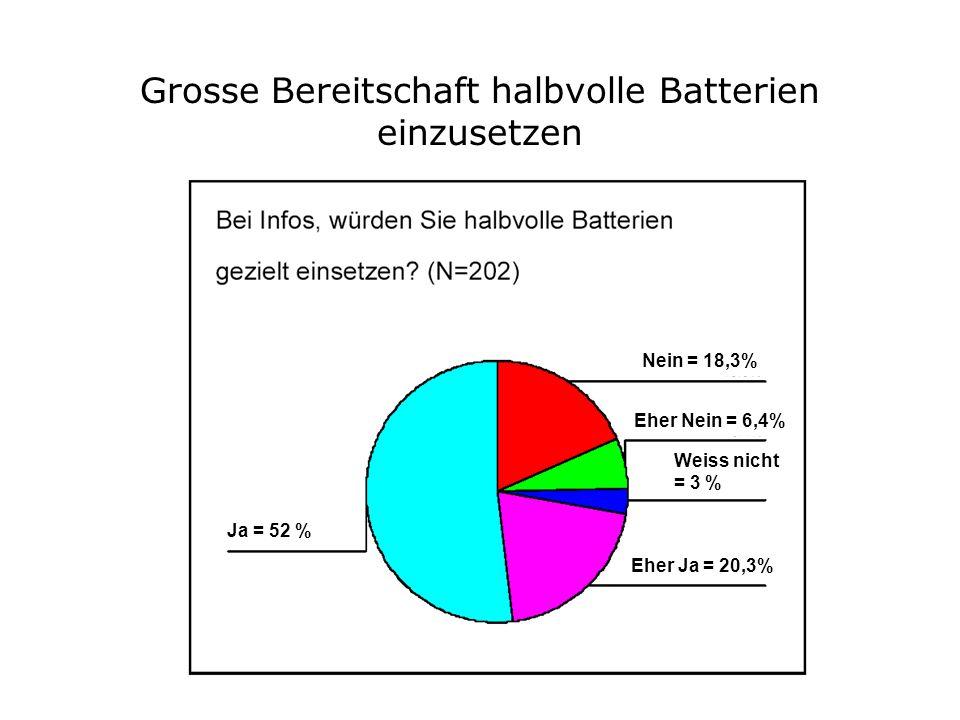 Grosse Bereitschaft halbvolle Batterien einzusetzen Nein = 18,3% Ja = 52 % Eher Nein = 6,4% Weiss nicht = 3 % Eher Ja = 20,3%
