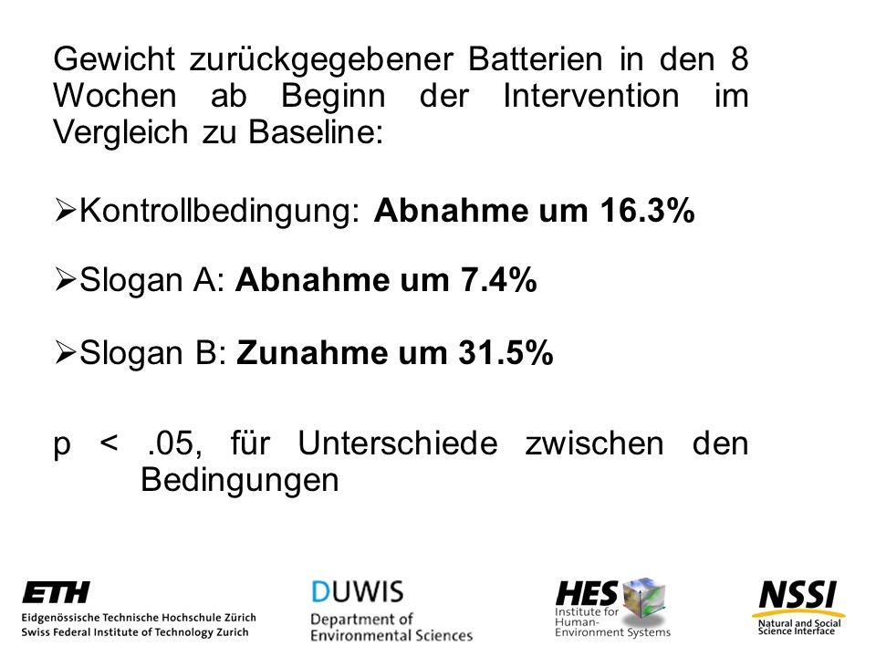 Gewicht zurückgegebener Batterien in den 8 Wochen ab Beginn der Intervention im Vergleich zu Baseline: Kontrollbedingung: Abnahme um 16.3% Slogan A: Abnahme um 7.4% Slogan B: Zunahme um 31.5% p <.05, für Unterschiede zwischen den Bedingungen