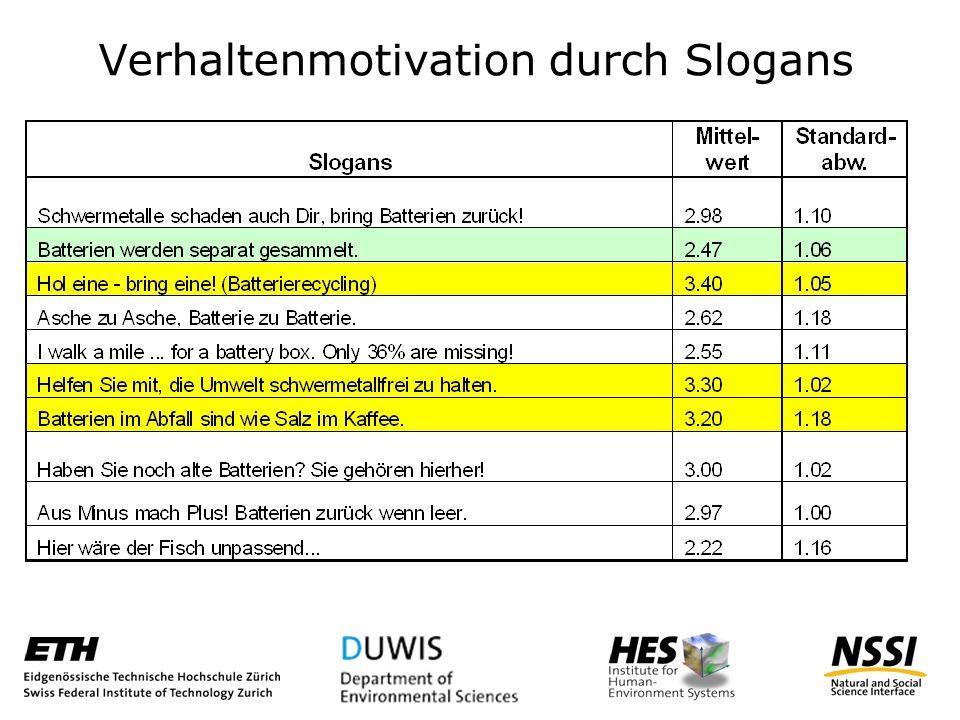 Verhaltenmotivation durch Slogans