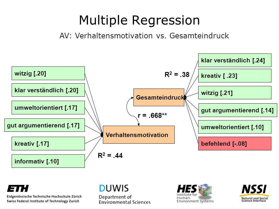 Multiple Regression gut argumentierend [.14] AV: Verhaltensmotivation vs.
