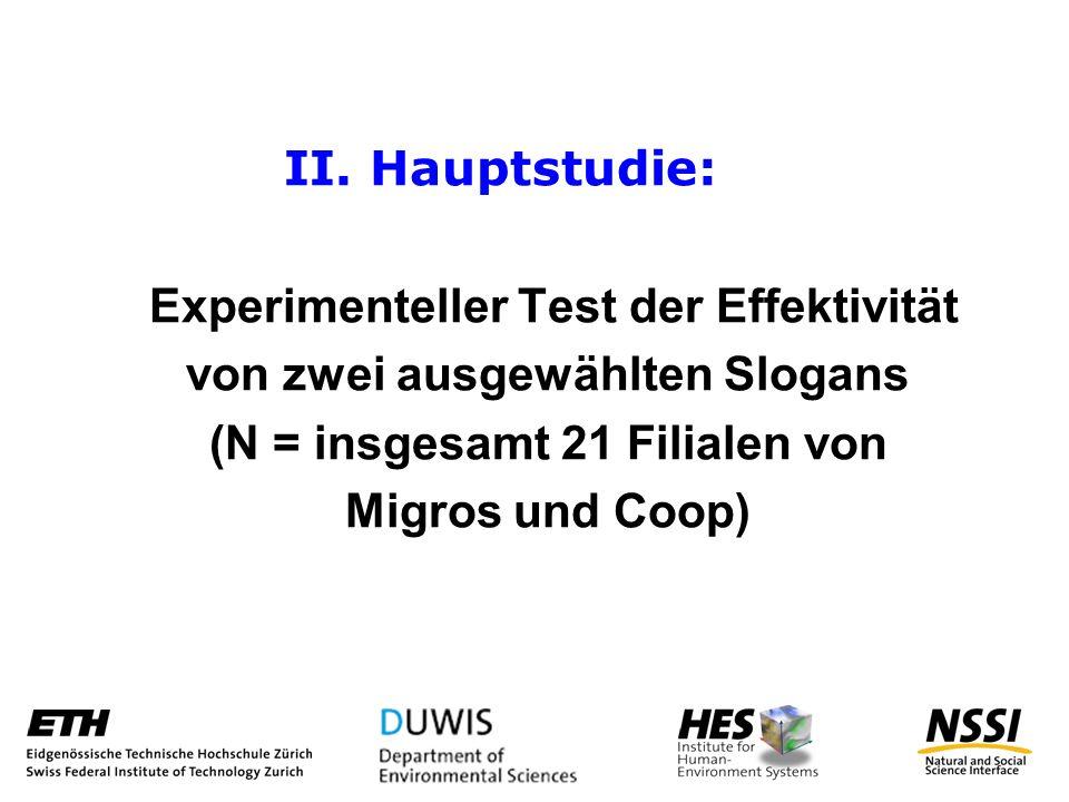 II. Hauptstudie: Experimenteller Test der Effektivität von zwei ausgewählten Slogans (N = insgesamt 21 Filialen von Migros und Coop)