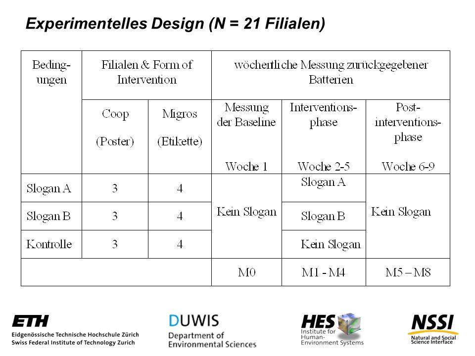 Experimentelles Design (N = 21 Filialen)