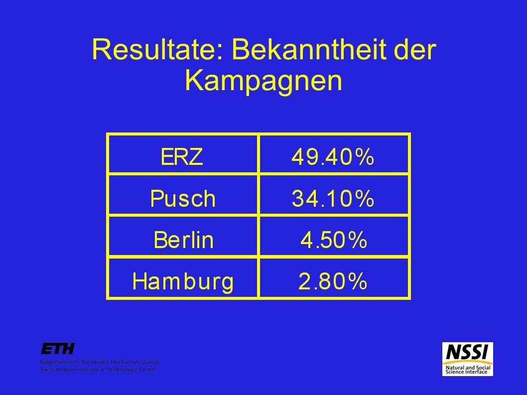 Resultate: Bekanntheit der Kampagnen