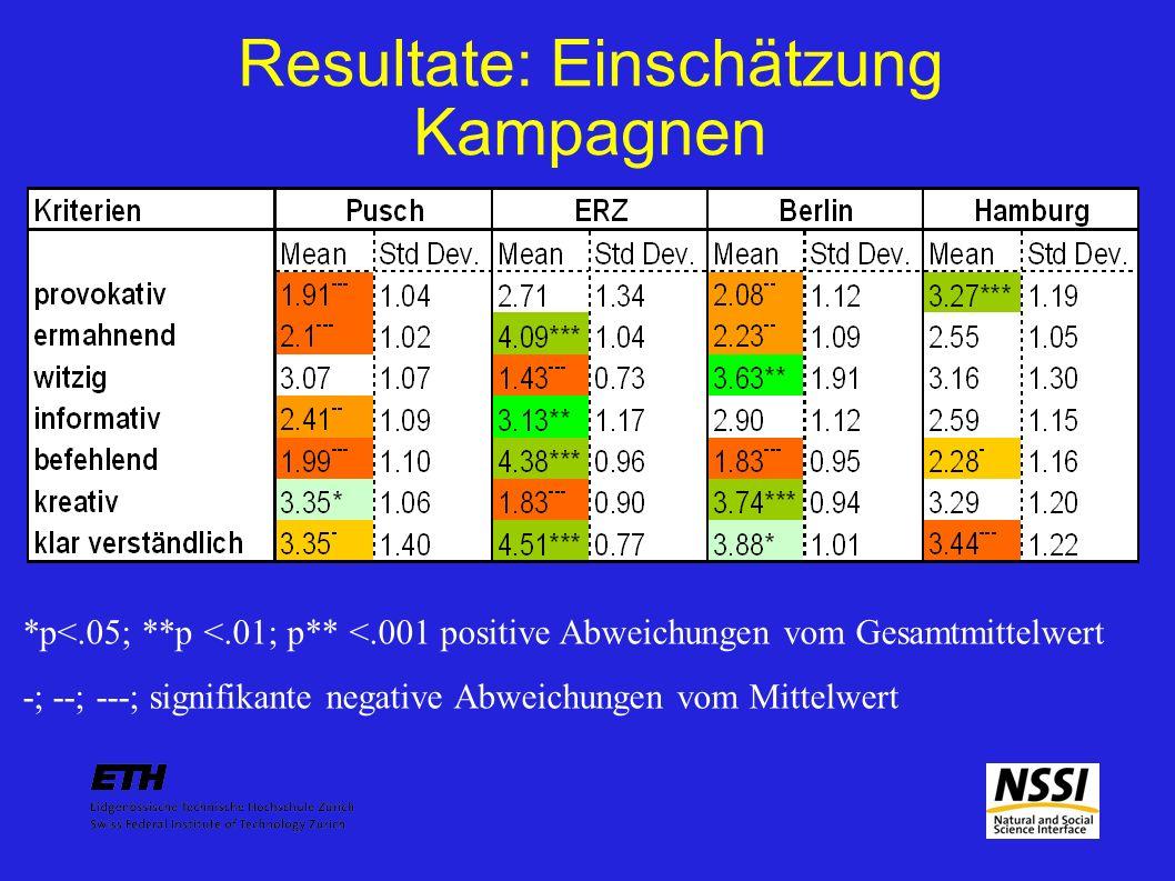 Resultate: Einschätzung Kampagnen *p<.05; **p <.01; p** <.001 positive Abweichungen vom Gesamtmittelwert -; --; ---; signifikante negative Abweichungen vom Mittelwert