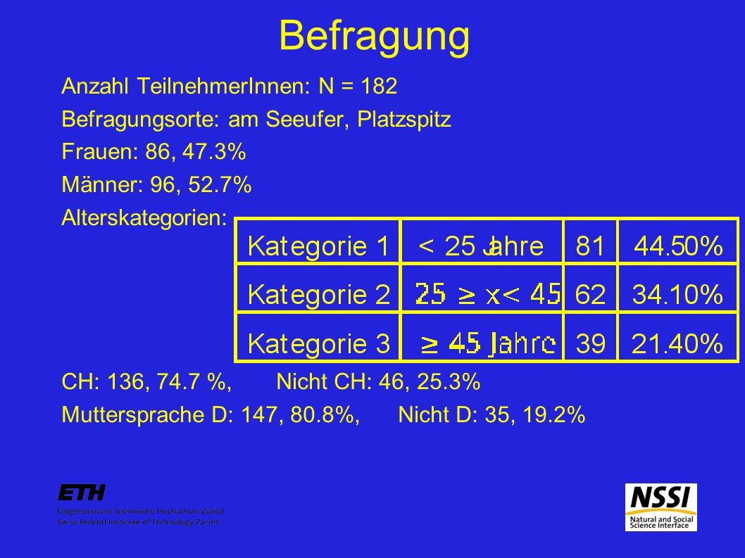 Befragung Anzahl TeilnehmerInnen: N = 182 Befragungsorte: am Seeufer, Platzspitz Frauen: 86, 47.3% Männer: 96, 52.7% Alterskategorien: CH: 136, 74.7 %, Nicht CH: 46, 25.3% Muttersprache D: 147, 80.8%, Nicht D: 35, 19.2%
