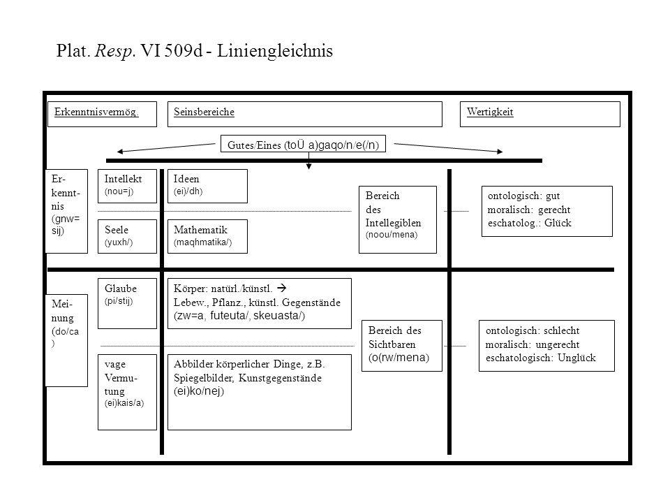 Bereich des Sichtbaren ( o(rw/mena ) Bereich des Intellegiblen ( noou/mena ) Ideen ( ei)/dh ) Abbilder körperlicher Dinge, z.B. Spiegelbilder, Kunstge