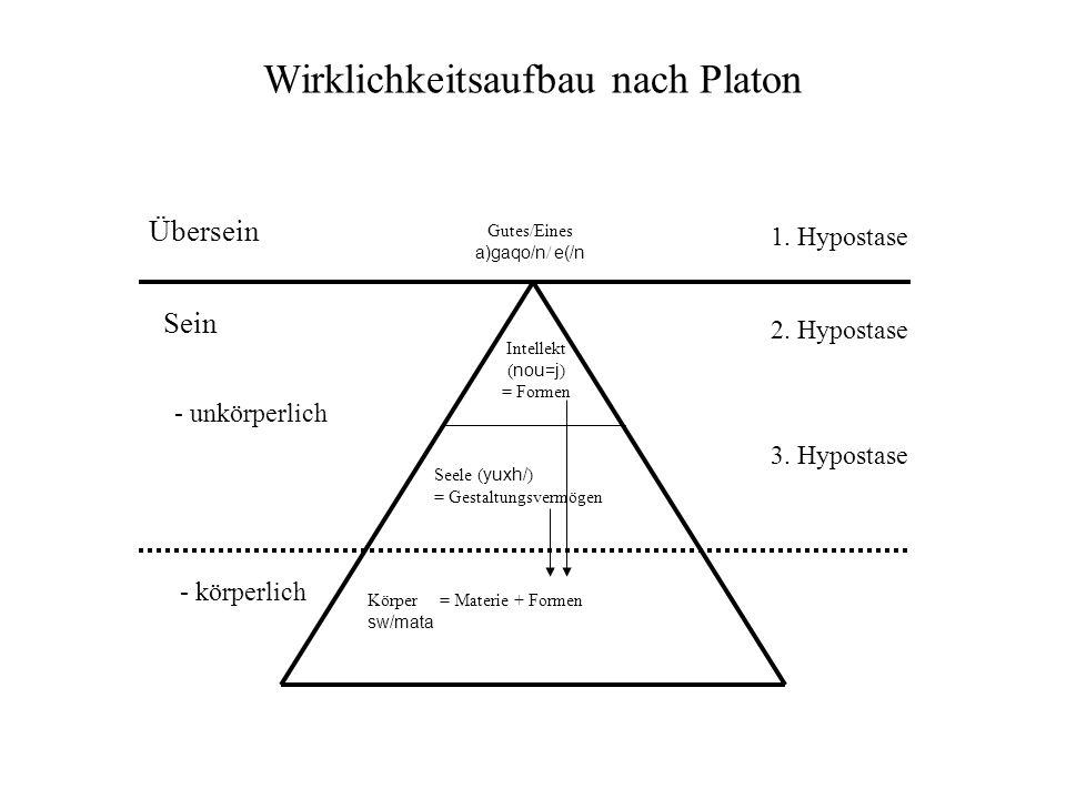 Wirklichkeitsaufbau nach Platon Gutes/Eines a)gaqo/n / e(/n Übersein Sein - unkörperlich - körperlich Intellekt ( nou=j ) = Formen Seele ( yuxh/ ) = G