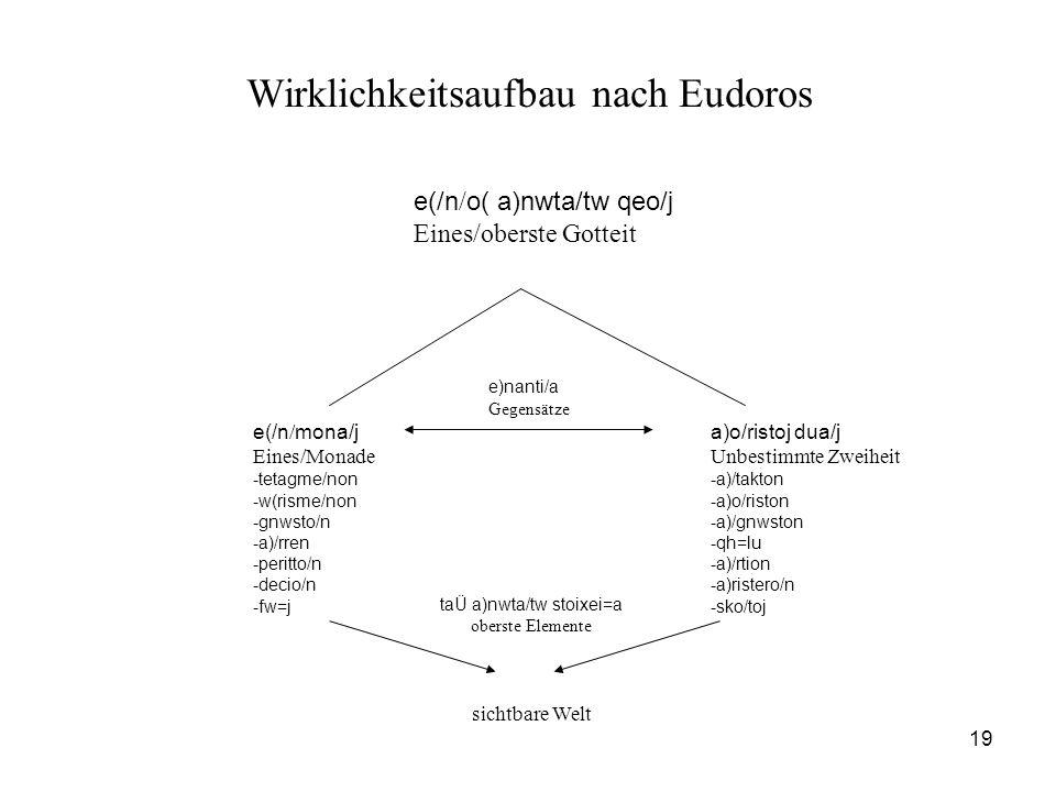 19 Wirklichkeitsaufbau nach Eudoros e(/n / o( a)nwta/tw qeo/j Eines/oberste Gotteit e(/n / mona/j Eines/Monade -tetagme/non -w(risme/non -gnwsto/n -a)