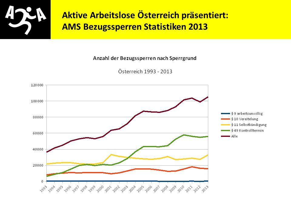 AMS Bezugssperren Statistiken 2013