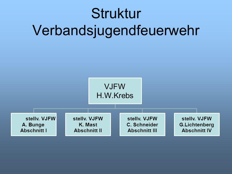 Struktur Verbandsjugendfeuerwehr VJFW H.W.Krebs stellv.