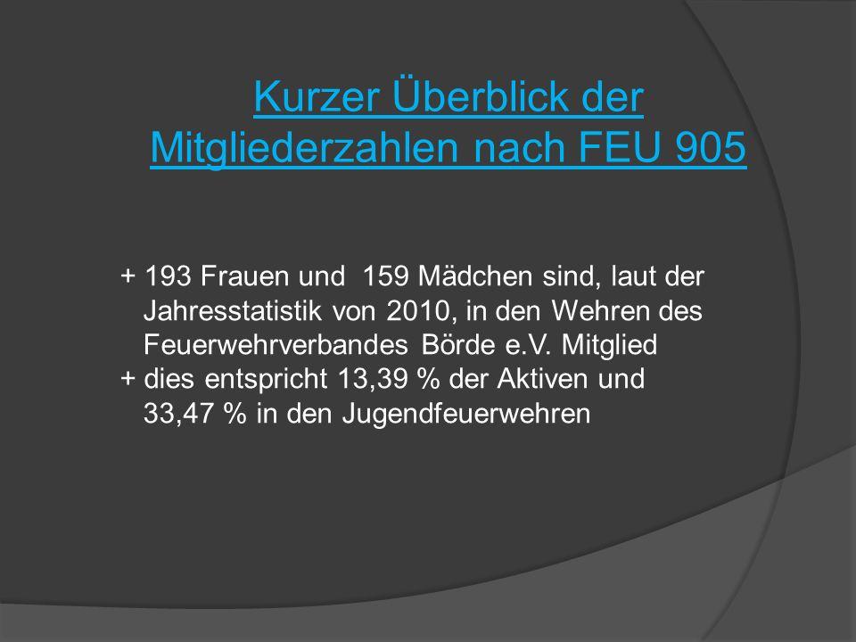 Kurzer Überblick der Mitgliederzahlen nach FEU 905 + 193 Frauen und 159 Mädchen sind, laut der Jahresstatistik von 2010, in den Wehren des Feuerwehrve