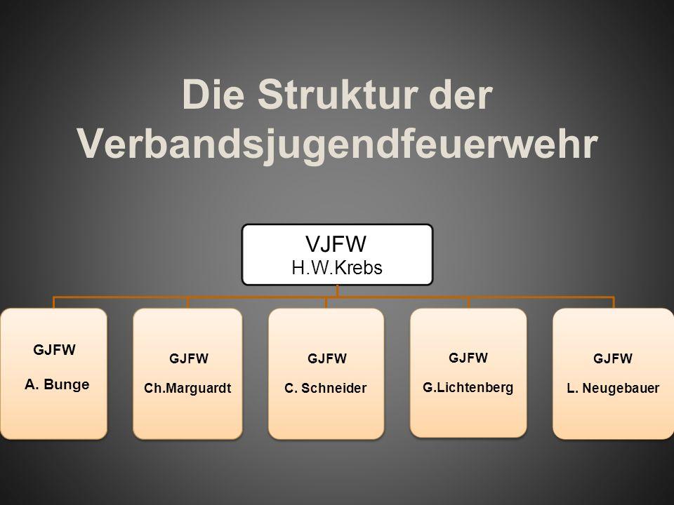 Die Struktur der Verbandsjugendfeuerwehr VJFW H.W.Krebs GJFW A. Bunge GJFW Ch.Marguardt GJFW C. Schneider GJFW G.Lichtenberg GJFW L. Neugebauer