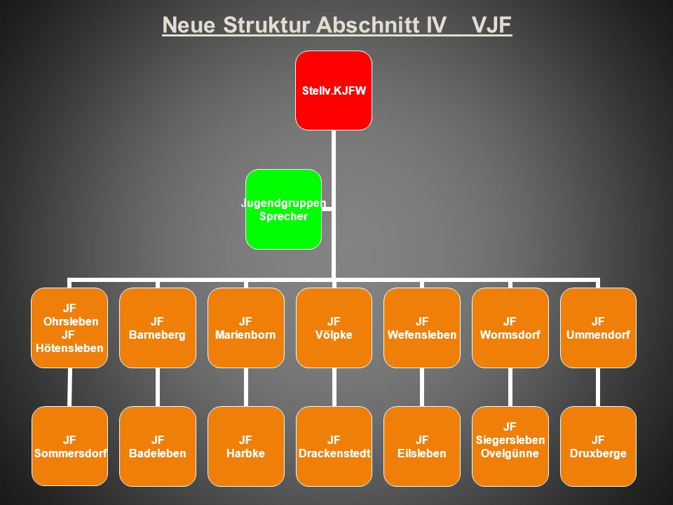 Neue Struktur Abschnitt IV VJF Stellv.KJFW JF Ohrsleben JF Hötensleben JF Sommersdorf JF Barneberg JF Badeleben JF Marienborn JF Harbke JF Völpke JF D