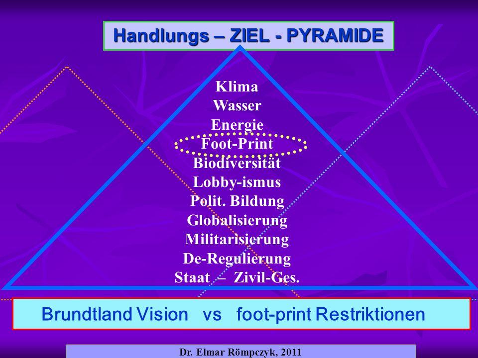 Dr. Elmar Römpczyk, 2011 Handlungs – ZIEL - PYRAMIDE Klima Wasser Energie Foot-Print Biodiversität Lobby-ismus Polit. Bildung Globalisierung Militaris