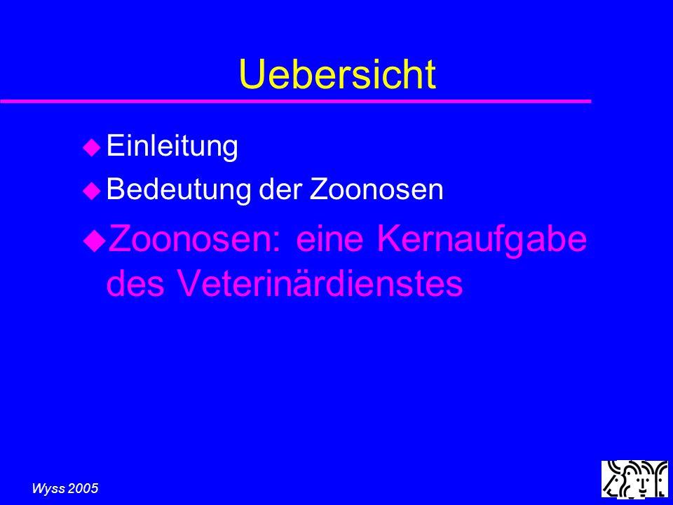 Wyss 2005 Uebersicht u Einleitung u Bedeutung der Zoonosen u Zoonosen: eine Kernaufgabe des Veterinärdienstes