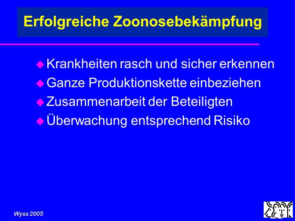 Wyss 2005 Erfolgreiche Zoonosebekämpfung u Krankheiten rasch und sicher erkennen u Ganze Produktionskette einbeziehen u Zusammenarbeit der Beteiligten u Überwachung entsprechend Risiko