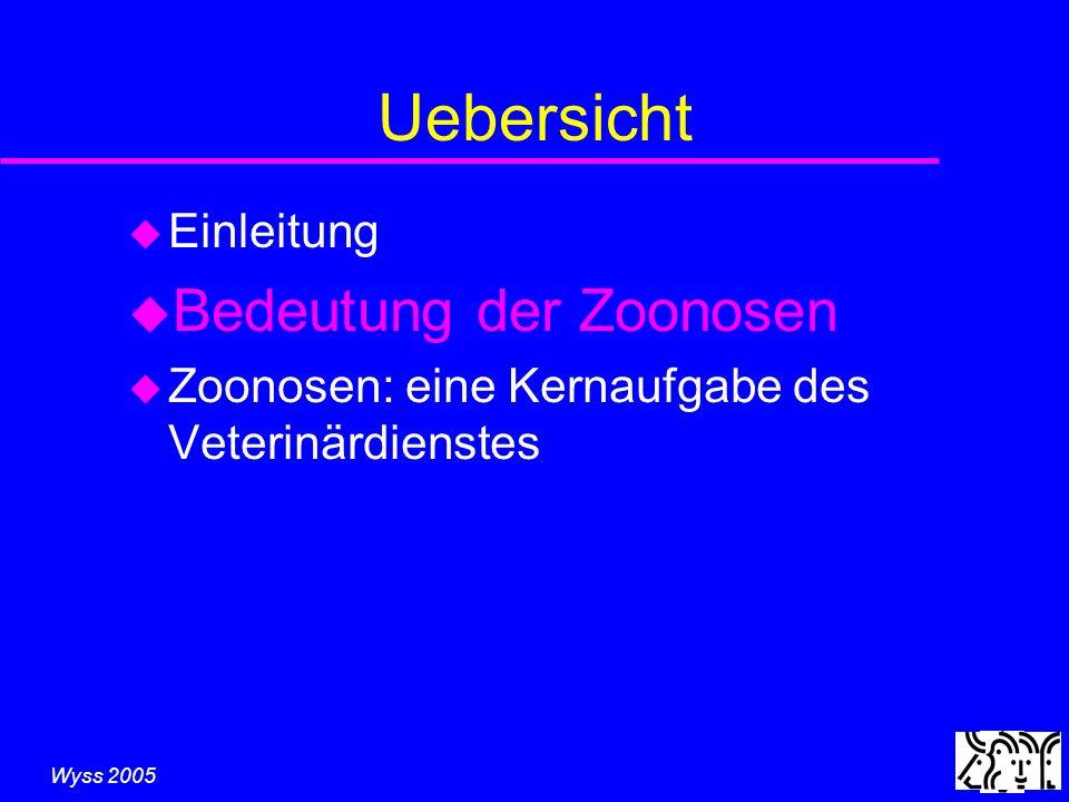 Wyss 2005 Sicheres Erkennen Auswahl der Strategie und Methode: u Klassische Zoonosen èSchlachttier- und Fleischuntersuchung u Latente Zoonose èRisikobasierte Überwachungsprogramme u Neu aufkommende Zoonosen èInformationsnetzwerke, Frühwarnung