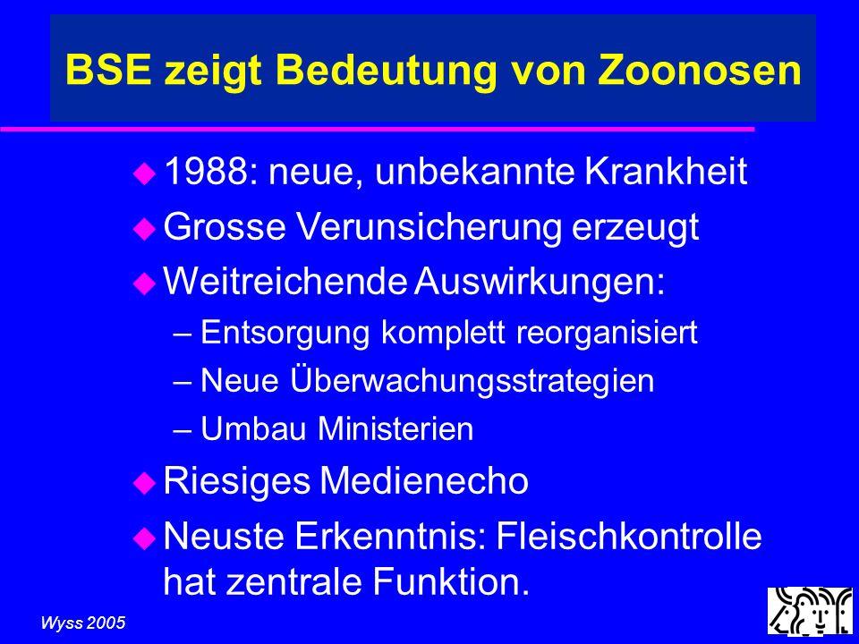 Wyss 2005 BSE zeigt Bedeutung von Zoonosen u 1988: neue, unbekannte Krankheit u Grosse Verunsicherung erzeugt u Weitreichende Auswirkungen: –Entsorgung komplett reorganisiert –Neue Überwachungsstrategien –Umbau Ministerien u Riesiges Medienecho u Neuste Erkenntnis: Fleischkontrolle hat zentrale Funktion.