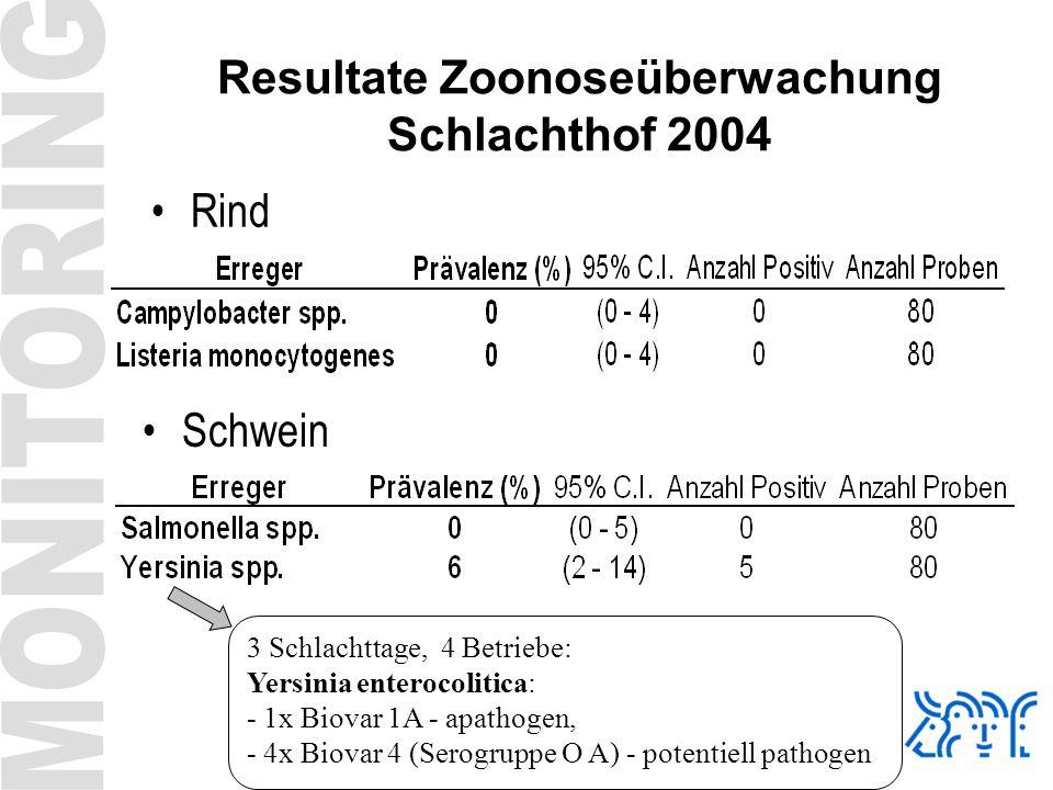 Resultate Zoonoseüberwachung Schlachthof 2004 Rind Schwein 3 Schlachttage, 4 Betriebe: Yersinia enterocolitica: - 1x Biovar 1A - apathogen, - 4x Biova