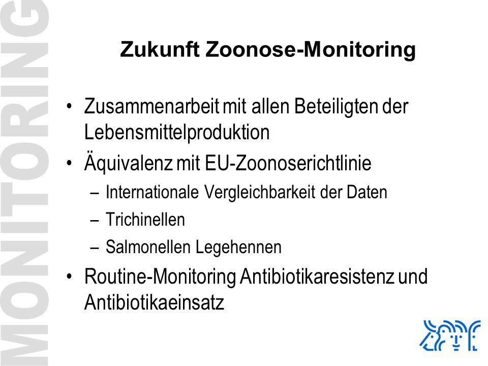 Zukunft Zoonose-Monitoring Zusammenarbeit mit allen Beteiligten der Lebensmittelproduktion Äquivalenz mit EU-Zoonoserichtlinie –Internationale Verglei