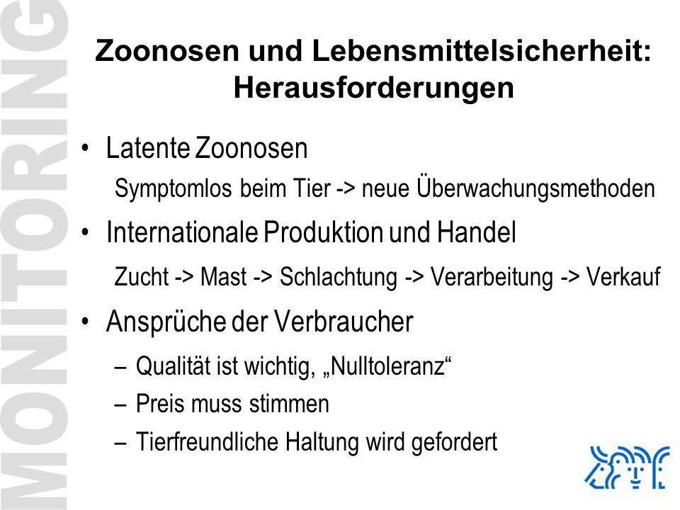 Zoonosen und Lebensmittelsicherheit: Herausforderungen Latente Zoonosen Symptomlos beim Tier -> neue Überwachungsmethoden Internationale Produktion un