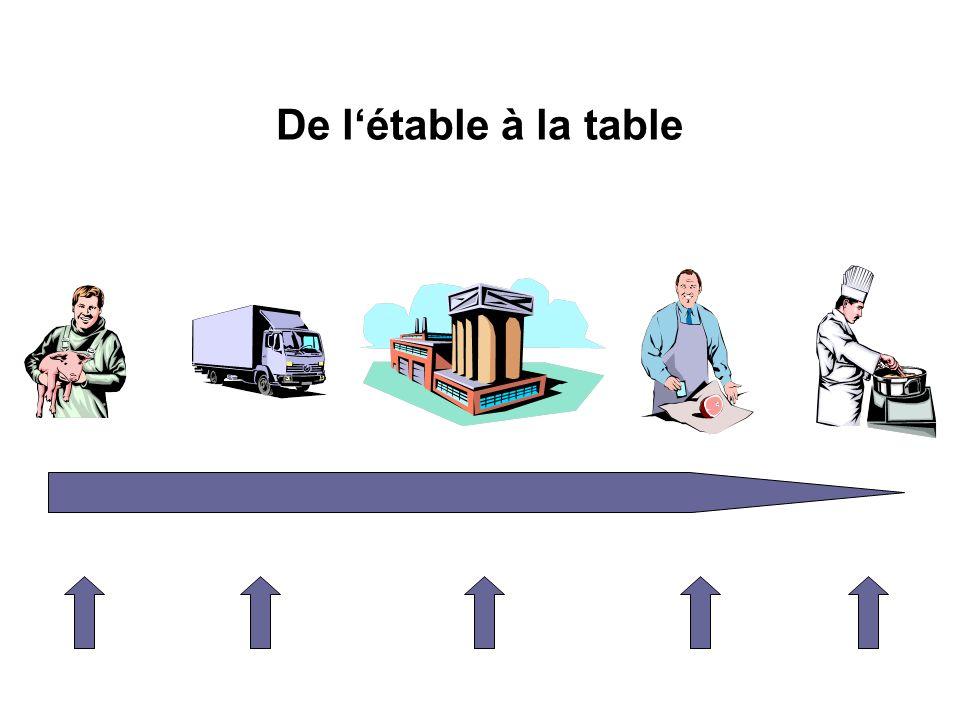 De létable à la table
