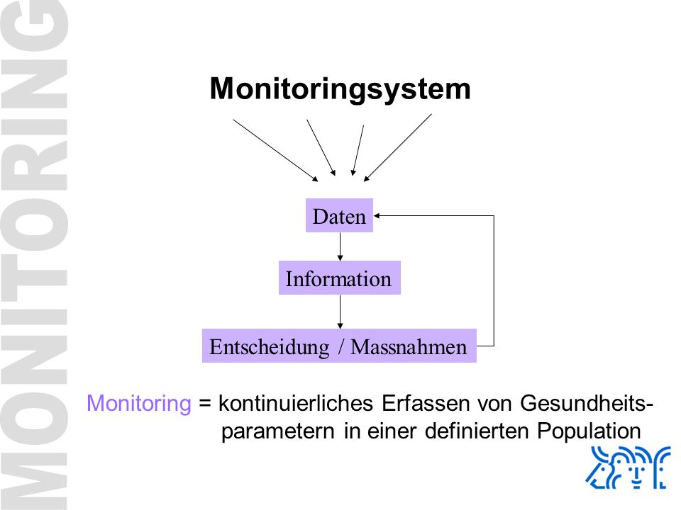 Monitoringsystem Daten Information Entscheidung / Massnahmen Monitoring = kontinuierliches Erfassen von Gesundheits- parametern in einer definierten P