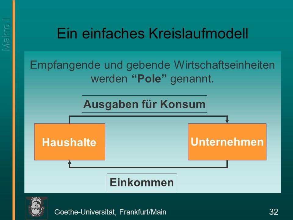 Goethe-Universität, Frankfurt/Main 32 Ein einfaches Kreislaufmodell Empfangende und gebende Wirtschaftseinheiten werden Pole genannt. Haushalte Untern