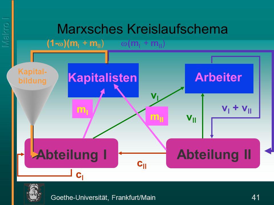Goethe-Universität, Frankfurt/Main 41 Marxsches Kreislaufschema Abteilung I Abteilung II Kapitalisten vIvI v II v I + v II c II cIcI mImI (m I + m II