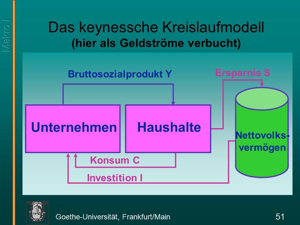 Goethe-Universität, Frankfurt/Main 51 Das keynessche Kreislaufmodell (hier als Geldströme verbucht) Unternehmen Haushalte Nettovolks- vermögen Bruttos