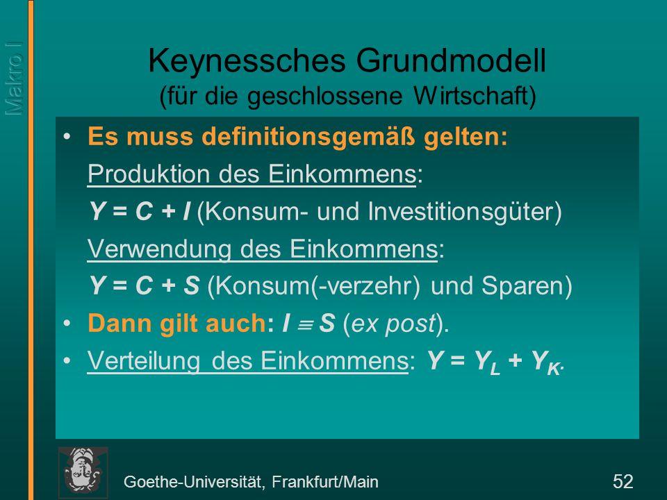 Goethe-Universität, Frankfurt/Main 52 Keynessches Grundmodell (für die geschlossene Wirtschaft) Es muss definitionsgemäß gelten: Produktion des Einkom