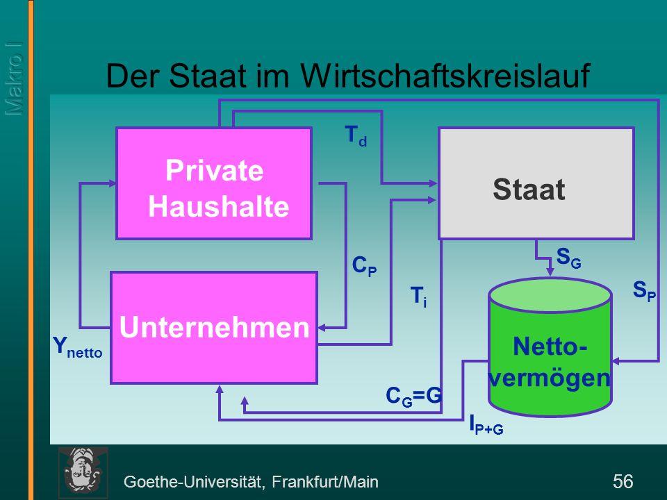 Goethe-Universität, Frankfurt/Main 56 Der Staat im Wirtschaftskreislauf Staat Private Haushalte Netto- vermögen CPCP TdTd Y netto TiTi C G =G SPSP SGS